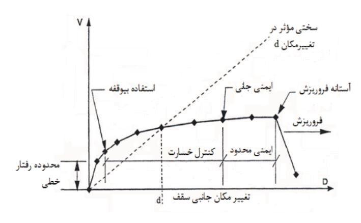 منحنی پوش آور و سطوح عملکرد سازه