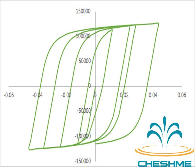 منحنی هیسترزیس تیر RBS