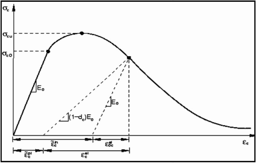 مدل فشاری بتن
