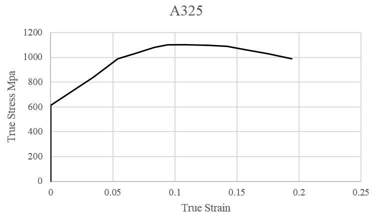 منحنی تنش کرنش فولادی A325