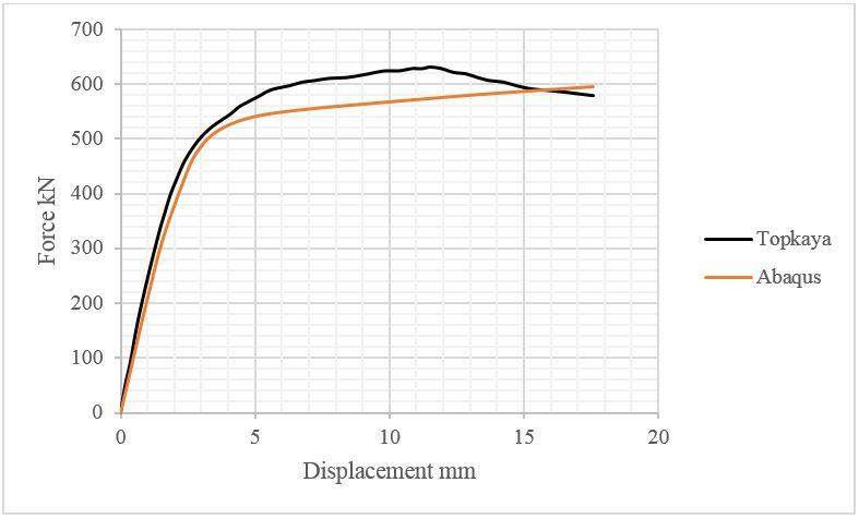 توزیع تنش در تیر
