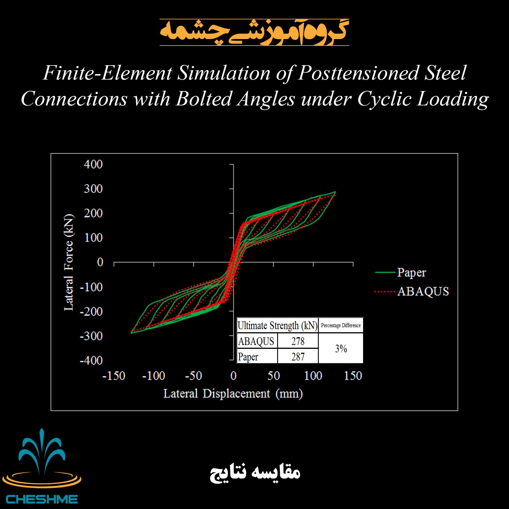 مقایسه نتایج مدل اجزا محدود با مدل مقاله اتصال فولادی پیش تنیده