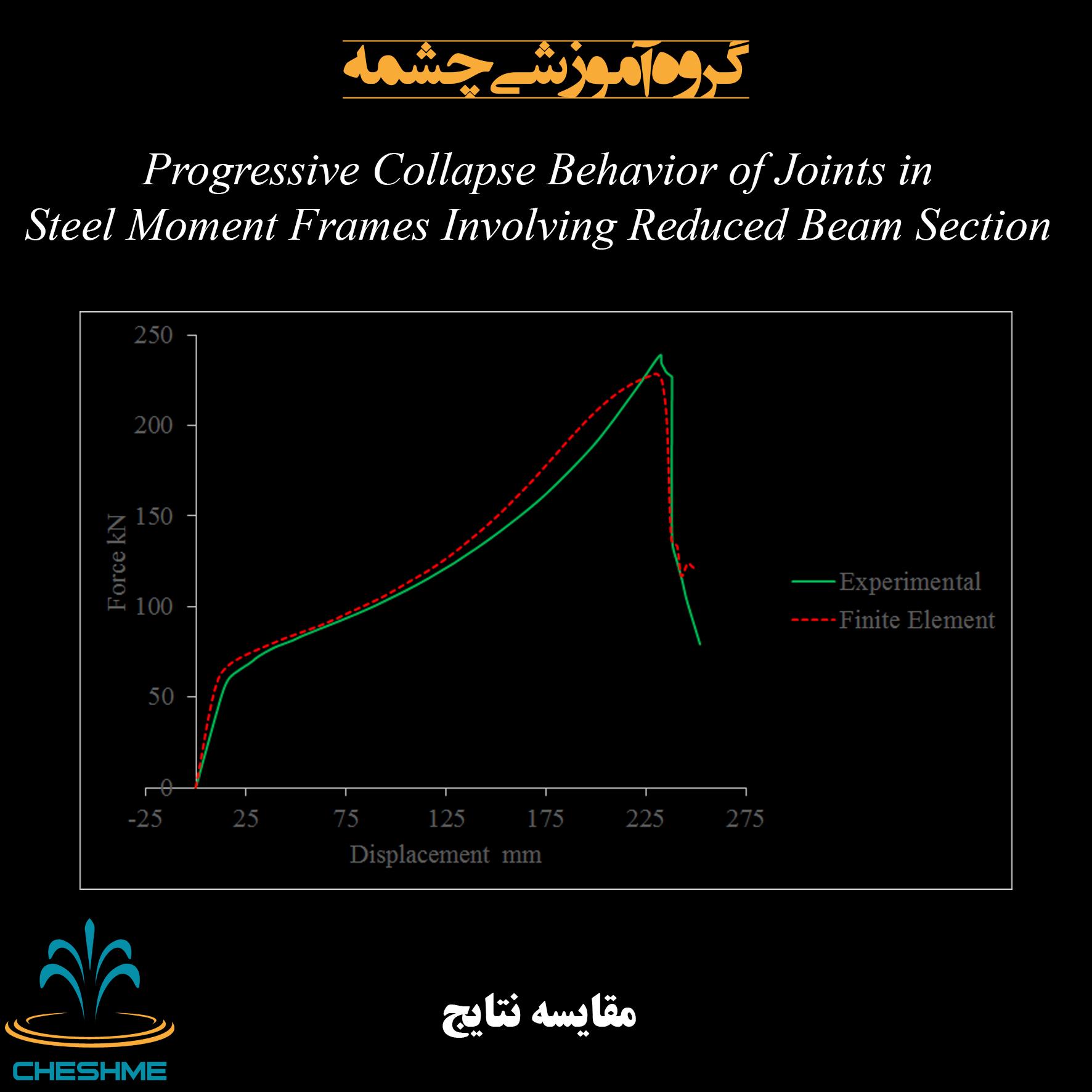 مقایسه نتایج مدل اجزاء محدود آباکوس اتصال تیر به ستون فولادی RBS با نمونه آزمایشگاهی