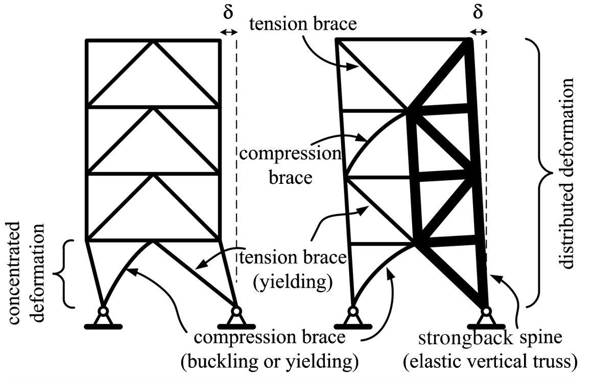 مقایسه دریفت در دو قاب مهاربندی شده فولادی در صورت وجود یا عدم وجود سیستم SBS