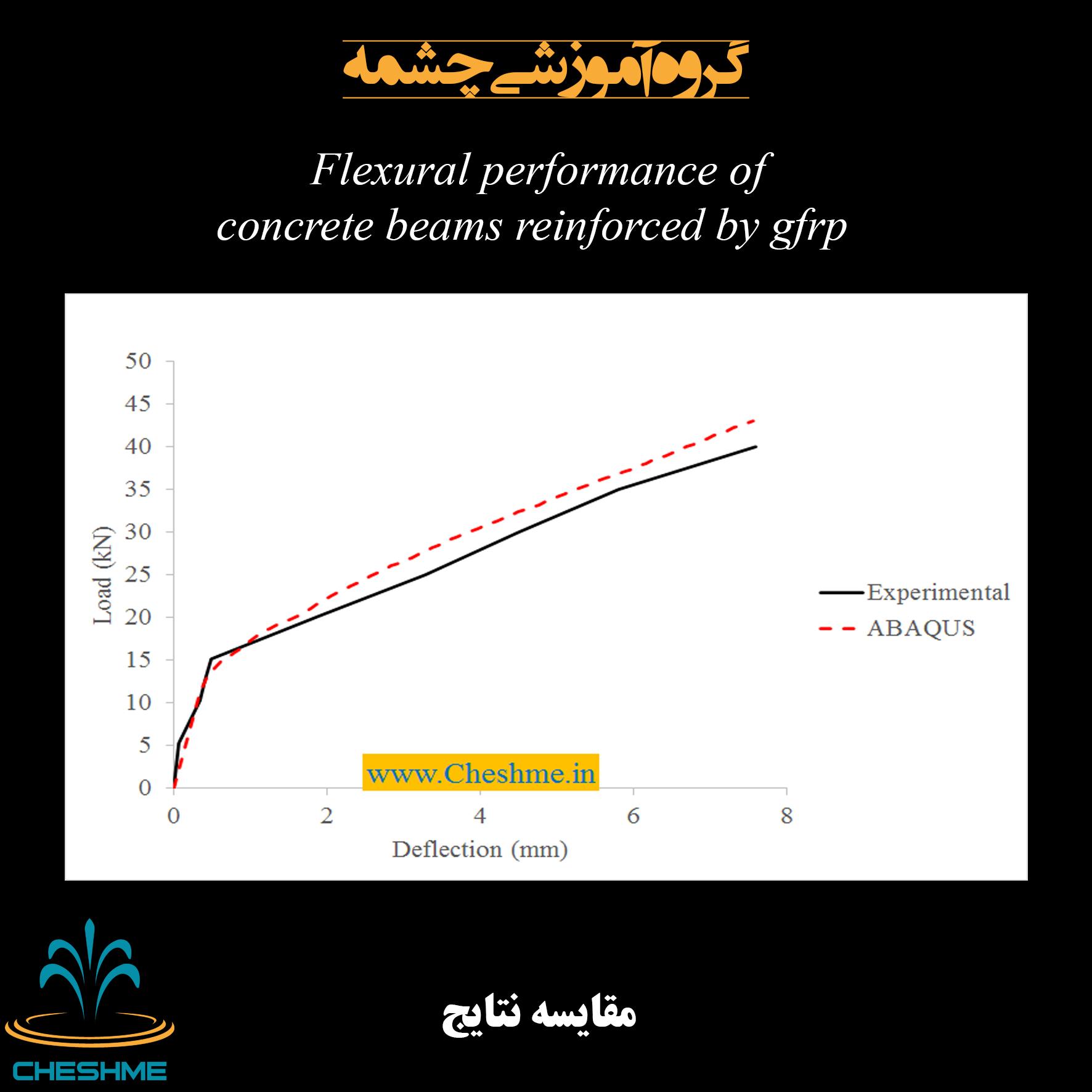 مقایسه نتایج مدل اجزاأ محدود تیر بتنی با نمونه آزمایشگاهی